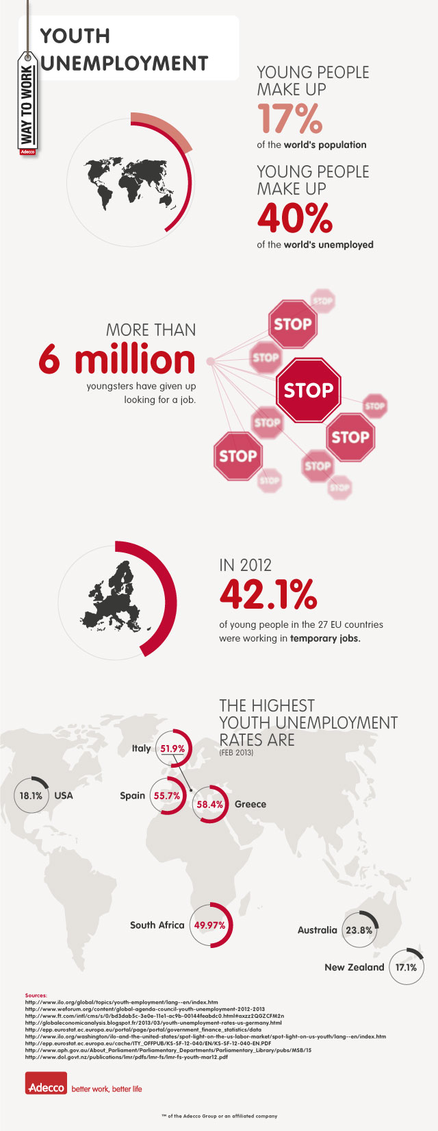 Infographie Youth Unemployement